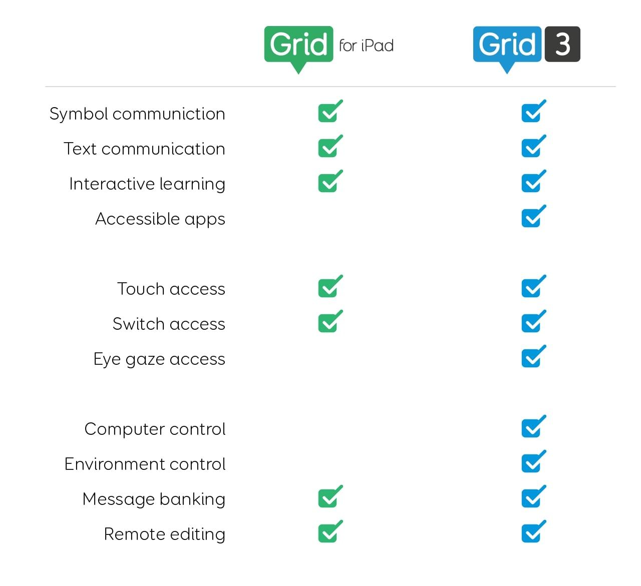 Grid para iPad (Comparação)